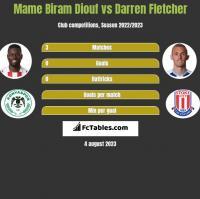 Mame Biram Diouf vs Darren Fletcher h2h player stats