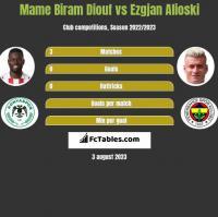 Mame Biram Diouf vs Ezgjan Alioski h2h player stats