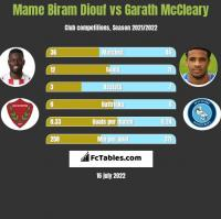 Mame Biram Diouf vs Garath McCleary h2h player stats