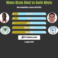 Mame Biram Diouf vs Gavin Whyte h2h player stats