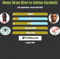 Mame Biram Diouf vs Gokhan Karadeniz h2h player stats