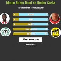 Mame Biram Diouf vs Helder Costa h2h player stats
