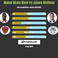 Mame Biram Diouf vs James McClean h2h player stats