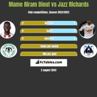 Mame Biram Diouf vs Jazz Richards h2h player stats