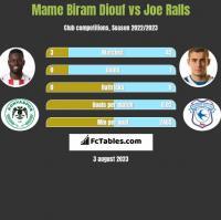 Mame Biram Diouf vs Joe Ralls h2h player stats