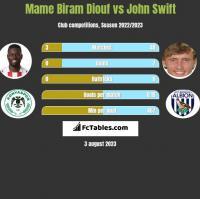 Mame Biram Diouf vs John Swift h2h player stats
