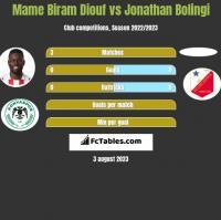Mame Biram Diouf vs Jonathan Bolingi h2h player stats