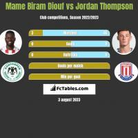 Mame Biram Diouf vs Jordan Thompson h2h player stats