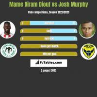Mame Biram Diouf vs Josh Murphy h2h player stats