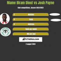 Mame Biram Diouf vs Josh Payne h2h player stats