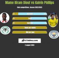 Mame Biram Diouf vs Kalvin Phillips h2h player stats