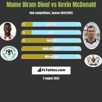Mame Biram Diouf vs Kevin McDonald h2h player stats
