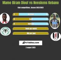 Mame Biram Diouf vs Neeskens Kebano h2h player stats