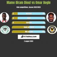 Mame Biram Diouf vs Omar Bogle h2h player stats