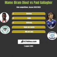 Mame Biram Diouf vs Paul Gallagher h2h player stats