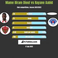 Mame Biram Diouf vs Rayane Aabid h2h player stats