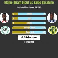 Mame Biram Diouf vs Saido Berahino h2h player stats