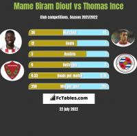 Mame Biram Diouf vs Thomas Ince h2h player stats