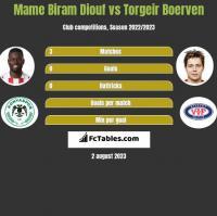 Mame Biram Diouf vs Torgeir Boerven h2h player stats