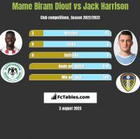 Mame Biram Diouf vs Jack Harrison h2h player stats