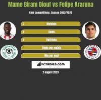 Mame Biram Diouf vs Felipe Araruna h2h player stats