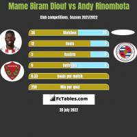 Mame Biram Diouf vs Andy Rinomhota h2h player stats