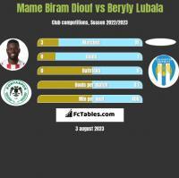 Mame Biram Diouf vs Beryly Lubala h2h player stats