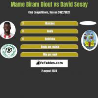 Mame Biram Diouf vs David Sesay h2h player stats