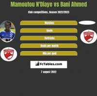 Mamoutou N'Diaye vs Bani Ahmed h2h player stats