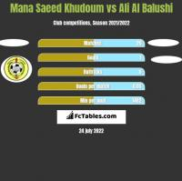 Mana Saeed Khudoum vs Ali Al Balushi h2h player stats