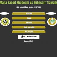 Mana Saeed Khudoum vs Bubacarr Trawally h2h player stats