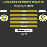 Mana Saeed Khudoum vs Dawood Ali h2h player stats