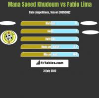 Mana Saeed Khudoum vs Fabio Lima h2h player stats