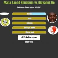 Mana Saeed Khudoum vs Giovanni Sio h2h player stats