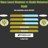 Mana Saeed Khudoum vs Khalid Mohamed Obaid h2h player stats