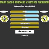 Mana Saeed Khudoum vs Nasser Abdulhadi h2h player stats
