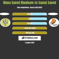 Mana Saeed Khudoum vs Saoud Saeed h2h player stats