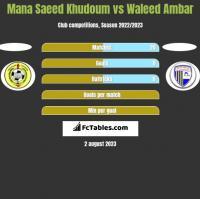 Mana Saeed Khudoum vs Waleed Ambar h2h player stats