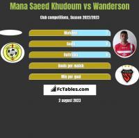 Mana Saeed Khudoum vs Wanderson h2h player stats