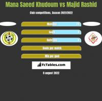 Mana Saeed Khudoum vs Majid Rashid h2h player stats