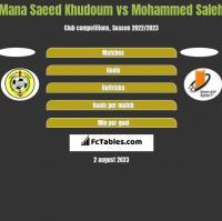 Mana Saeed Khudoum vs Mohammed Saleh h2h player stats