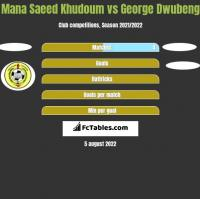 Mana Saeed Khudoum vs George Dwubeng h2h player stats