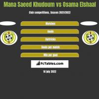 Mana Saeed Khudoum vs Osama Elshaal h2h player stats