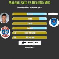 Manabu Saito vs Hirotaka Mita h2h player stats