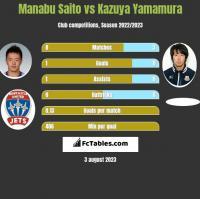 Manabu Saito vs Kazuya Yamamura h2h player stats