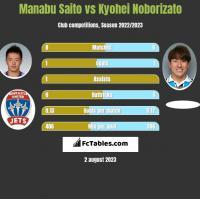 Manabu Saito vs Kyohei Noborizato h2h player stats