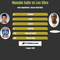 Manabu Saito vs Leo Silva h2h player stats