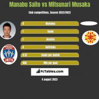 Manabu Saito vs Mitsunari Musaka h2h player stats