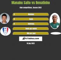 Manabu Saito vs Renatinho h2h player stats