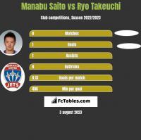 Manabu Saito vs Ryo Takeuchi h2h player stats